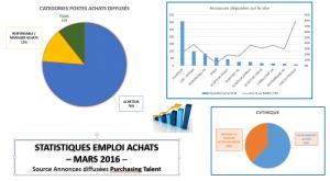 Capture STAS Emploi Mars 2016