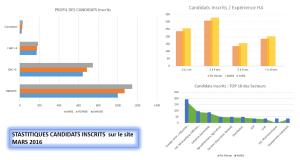 Capture STATS Candidats Mars 2016